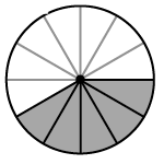 Circle divided into 12 equal slices with 5 slices shaded.
