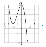 Continuous, curved graph, decreasing from top left, turning at the vertex (negative 2, comma 0), rising to the vertex, (0, comma 8), then falling, with x intercepts, at negative 2, & 1.