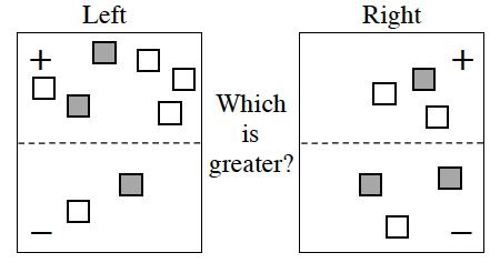 Expression Comparison Mat. Positive Left: 2 positive unit tiles, and 4 negative unit tiles. Negative Left: 1 positive unit tile, and 1 negative unit tile.  Positive Right: 1 positive unit tile, and 2 negative units tiles.  Negative Right: 1 positive unit tile, and 2 negative unit tiles.