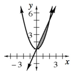 Upward parabola, vertex at the point (0, comma 1), intersecting with increasing line at (0, comma 1) & (2, comma 5), with shaded region between intersecting points, above parabola & below line.
