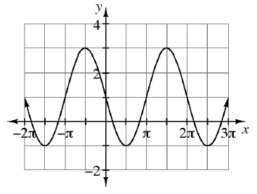 Repeating wave curve, x axis scaled from negative 2 pi to 3 pi, with 5 visible turning points: first at (negative 3 halves pi, comma negative 1), second at (1 half pi, comma 3), continuing in that pattern, with y intercept at (0, comma 1).
