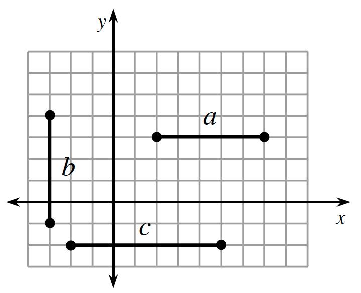 Three line segments are graphed. Line segment A has points (2, comma 3), and (7, comma 3). Line segment B has points (negative 3, comma 4), and (negative 3, comma negative 1). Line segment C has points (negative 2, comma negative 2), and (5, comma negative 2).
