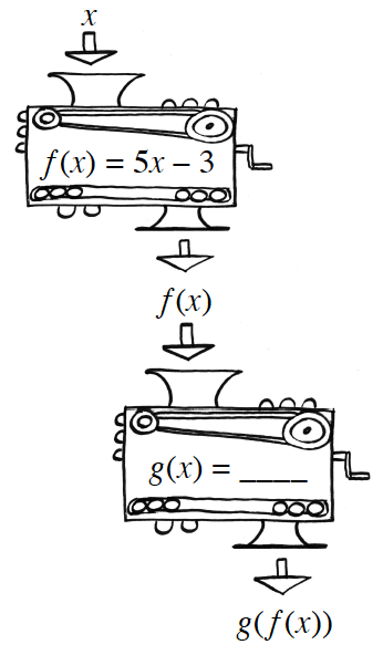 2 functions machines, such that the output of the top, is the input of the bottom, labeled as follows: Top: input, x, rule, f of x, = 5, x minus 3, output: f of x. Bottom: input, f of x, rule: g of x = blank, output, g of f of x.