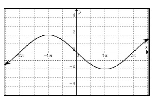 Periodic curve, x axis scaled from negative 2 pi to 2 pi, 2 visible turning points, first at (negative pi, comma 2), second at (pi, comma negative 2), y intercept at the origin.