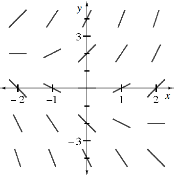 5 rows of 5 short tangents as follows: first row @ y = 4, increasing from slope of 1 to slope of 2, second row @ y = 2, increasing from slope of 0 to slope of almost 2,  third row @ the x axis, slopes from left to right, negative 1, negative 1 half, 0, 1 half, 1, fourth row @ y = negative 2, decreasing from slope of almost negative 2 to 0, fifth row @ y = negative 4, decreasing from slope negative 2, to slope of negative 1.