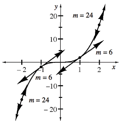 Increasing cubic curve, centered at the origin, with 4 tangents, labeled as follows: at the point (negative 2, comma negative 16), m =. 24, at the point (negative 1, comma negative 2), m = 6, at the point (1, comma 2), m = 6, & at the point (2, comma 16),  m = 24.