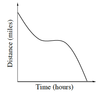 First quadrant, x axis labeled time, hours, y axis labeled distance, miles, decreasing curve starting at top of y axis, dropping about half way & running about a third, leveling out, running another sixth, changing from concave up to concave down, running about another sixth, then dropping to the x axis.