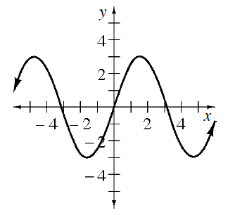Periodic curve, x axis scaled from negative 5 to 5, with 4 visible approximate turning points at (negative 5, comma 3), (negative 1.75, comma negative 3), (1.5, comma 3), & (4.75, comma negative 3), passing through the origin.