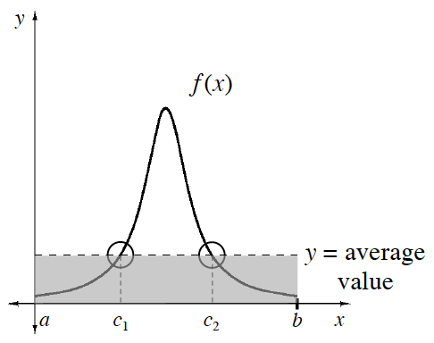 First quadrant, bell curve labeled, f of x, left end point on the y axis, labeled, a, right end point labeled, b, dashed horizontal segment, about 1 fourth up from x axis to peak, labeled average, & shaded rectangle between, A & b, segment & x axis, & circled points where the curve intersects the dashed segment, corresponding to tick marks on x axis, labeled, c subscript 1 & c subscript 2.