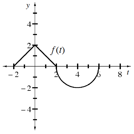 Continuous Piecewise labeled f of x, left segment from (negative 2, comma 0), to (0, comma 2), center segment from (0, comma 2) to (2, comma 0), right semicircle, vertices at the points (2, comma 0), (4, comma negative 2), & (6, comma 0).