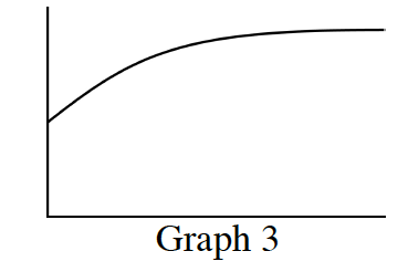 First quadrant graph, labeled Graph 3, with increasing curve, opening down, that levels out as x's get larger.