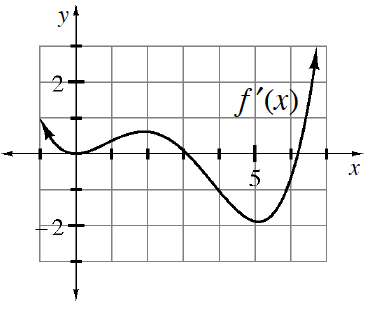 Continuous curve labeled, f prime of x, coming through the point (negative 1, comma 1), turning at the origin, changing from concave up to concave down @ (1, comma 0.25), turning @ (2, comma 0.5), changing concavity @ (4.5, comma negative 0.5), turning at (5, comma negative 2), passing through (6.25, comma 0), continuing up & right.