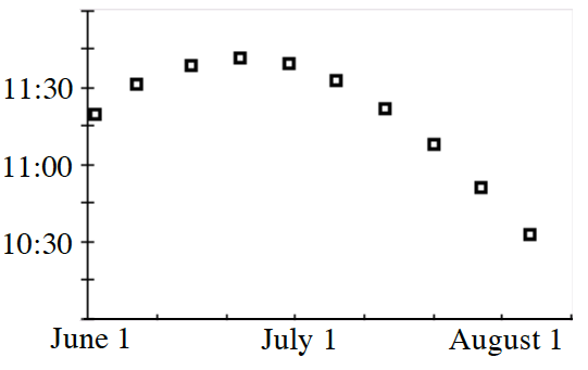 First quadrant graph, x axis scaled with 6 tick marks, with 0 labeled June 1, third tick mark labeled, July 1, sixth tick mark labeled, August 1. Y axis with 8 tick marks. Second tick mark labeled 10:30, fourth labeled, 11:00, sixth labeled 11:30. Discrete points start just above y = 11:15 on y axis, 3 more points rise with a downward opening curve, & last 6 points fall in a curve.