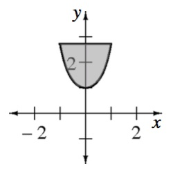 Enclosed shaded region bounded by upward u shaped curve, vertex at the point (0, comma 1), & horizontal line at about 2.7.