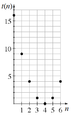 A first quadrant coordinate plane with x axis labeled as n scaled from 0 to 6 and y axis labeled as t of n scaled from p to 17. The discrete graph has the following 6 points: (0, comma 16), (1, comma 9), (2, comma 4), (3, comma 1), (4, comma 0), (5, comma 1), (6, comma 4).