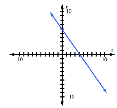 A line passing through the points, (0, comma 6) and (4, comma 0).