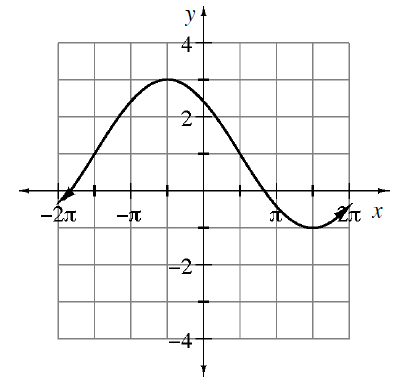 Repeating wave curve, first visible high & low points: (negative pi halves, comma 3) & (3 pi halves, comma negative 1), continuing in that pattern, just past 2 pi.