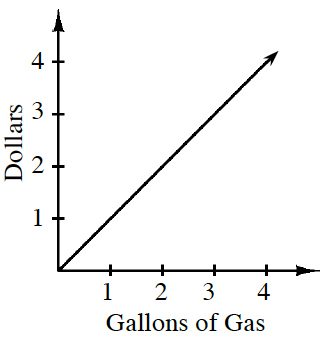 First quadrant graph, x axis labeled Gallons of Gas, y axis labeled, dollars, with increasing line starting at the origin and going through the point (4, comma 4).