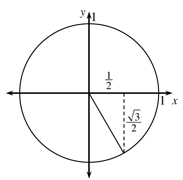 Unit Circle, with right triangle in fourth quadrant, with point on circle, about half way between positive x axis and negative y axis, with the radius as the hypotenuse, vertical leg is Dashed segment, vertical & horizontal legs, each labeled 1 half Times Square root of 2.