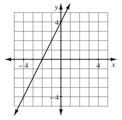 Un gráfico de coordenadas de 4 cuadrantes con una recta que pasa por los puntos (menos 4 coma menos 4) y (menos 1 coma 2).