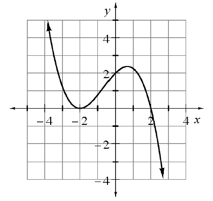 Curved continuous graph, with arrows at both ends, that falls from the top left, to the point, (negative 2, comma 0), then rises to the approximate point, (0.7, comma 2.4), then falls down & right. Graph passes through the point (0, comma 2), & (2, comma 0).