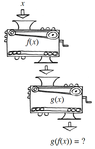 2 function machines, arranged so the output of the top, becomes the input of the bottom: Top, input, x, rule, f, of, x, output, unknown, which is Bottom, input, bottom rule, g, of, x, output, g of f of x = question mark.