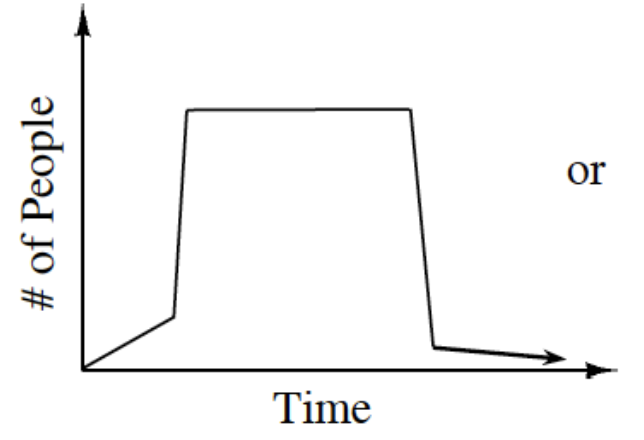 First quadrant graph, x axis labeled, time, y axis labeled, # of people, line starts at origin, Rises gently for a short amount of time, then is almost vertical to the top of graph, then horizontal over half of the time, then drops almost vertically, almost to the x axis, then falls slowly.