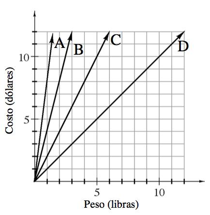 Gráfico, en el primer cuadrante, con Peso en libras en el eje x, y Costo en dólares, en el eje ye. Se grafican 4 rectas que pasan, cada una, por el origen y otro punto, como sigue: A pasa por el punto (1 coma 9). B pasa por el punto (3 coma 12). C pasa por el punto (6 coma 12). D pasa por el punto (12 coma 12).