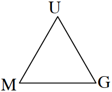 A triangle where the vertices are labelled M, U, G.