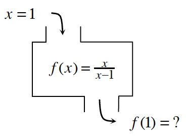 Output function image