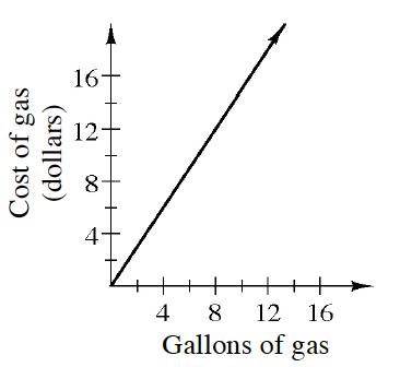graph cost of gas by gallons of gas