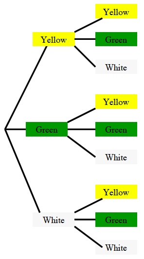 Three branches yellow, green and white. The yellow branch splits into branches yellow, green and white.  The green branch splits into branches yellow, green and white. The white branch splits into branches yellow, green and white.