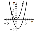2 upward parabolas, top with vertex at the origin, bottom with vertex at the point (1, comma negative 5).