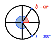 Circle, with vertical & horizontal diameters, line segment, from the center, to a point in first quadrant, about 1 third from the top. Line segment, from the center to point in fourth quadrant, about 1 third from the bottom. A small inner circle sector, from x axis, to first quadrant radius, shaded red, labeled delta = 60 degrees. Same inner circle, with sector from first quadrant radius, going counter clockwise, to fourth quadrant radius, shaded blue, labeled, epsilon = 300 degrees.