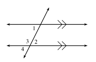 2 horizontal parallel lines are crossed by a transversal line, with angles labeled as follows: Upper intersection: exterior left, 1, and, interior right, 3.  Lower intersection, interior left, 2, and exterior right, 4.