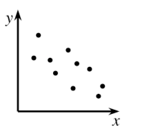 A first quadrant scatterplot where the points are  scattered, and generally, the points with lower, X values, have higher, Y values, and the points with higher, X values, have lower, Y values.