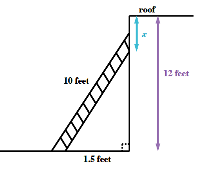 Diagram, with ladder leaning against a building, ladder, labeled, 10 feet, is hypotenuse of right triangle, with horizontal leg, labeled, 1.5 feet, height of building labeled, 12 feet. Double sided arrow, labeled, x, from roof to top of ladder.