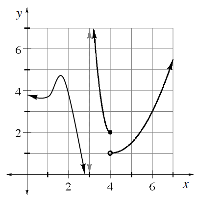 First quadrant with gray dashed vertical line at, x = 3, & 3 curves, left curve, coming through (0, comma 4), turning up at about (0.5, comma 3.75), turning down at about (1.75, comma 4.75), continuing to negative infinity left of dashed line, center curve, coming from infinity right of dashed line, opening down & ending at closed point (4, comma 2), right curve, starting at closed point (4, comma 1), opening up, passing through the point (6, comma 3).