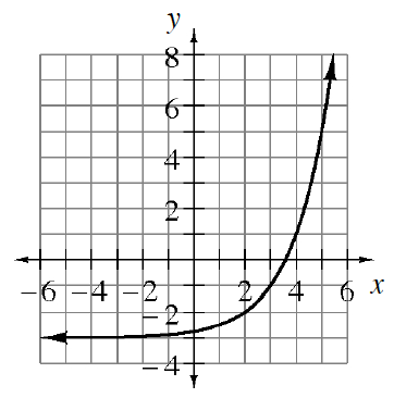 Increasing curve, asymptote at, y = negative 3, passing through the points (2, comma negative 2),  (3, comma negative 1), (4, comma 1), & (5, comma 5).