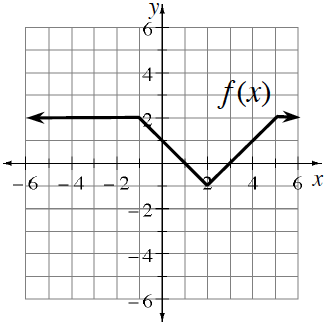 Piecewise, labeled, f of x, with 4 continuous linear pieces, beginning from the left side, horizontal to the point (negative 1, comma 2), falling to the point (2, comma negative 1), rising to the point (5, comma 2), then horizontal to the right.