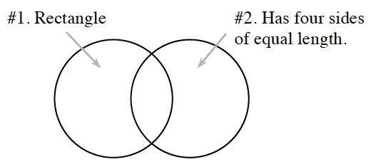 Venn diagram. There are two circles that overlap. The first circle represents Rectangle. The second circle represents Has two pairs of parallel sides.