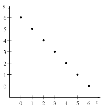First quadrant graph,  x axis has 7, equally spaced, marks, labeled, 0, 1, 2, 3, 4, 5, 6.  y axis has 7, equally spaced marks, labeled, 0, 1, 2, 3, 4, 5, 6. Points on the graph are: (0, comma 6), (1, comma 5), (2, comma 4), (3, comma 3), (4, comma 2), (5, comma 1) and (6, comma 0).
