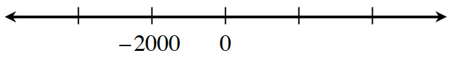 Number line with 5 evenly spaced marks, labeled as follows: second is negative 2000, and third is 0.