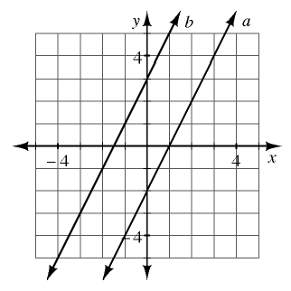 2 increasing parallel lines. Right line labeled, a, passes through the point (1, comma 0). Left line labeled, b, passes through the point (negative 1, comma 1).