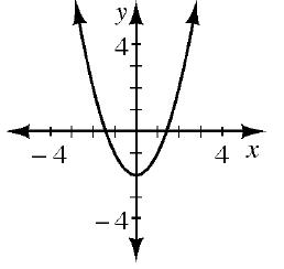 An upward parabola with a vertex at (0, comma negative 2).