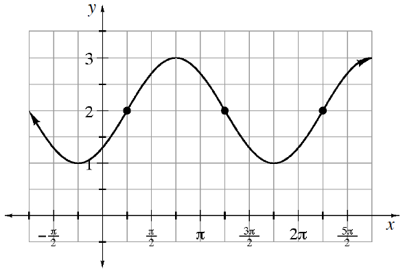 Repeating wave curve, first visible, low & high points: (negative pi fourths, comma 1) & (3 pi fourths, comma 3), continuing to repeat the wave, with the following highlighted points: (pi fourths, comma 2), (5 pi fourths, & (9 pi fourths, comma 2).
