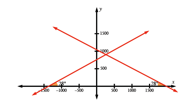 First & third quadrants x axis scaled from negative 1500 to 2000, y axis scaled from 0 to 1500, decreasing line passing through y axis just above 1000, and on x axis at about 2000, increasing line passing through x axis between negative 1500 & negative 1000, and at about 750 on y axis, each angle between each line and the x axis, is labeled 28 degrees.