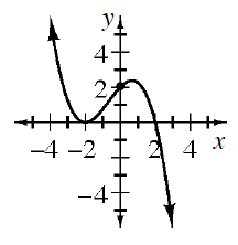 Curved continuous graph, with arrows at both ends, that falls from the top left, to the point, (negative 2, comma 0), then rises to the approximate point, (0.7, comma 2.4), then falls down & right. Graph passes through the point (0, comma 2).