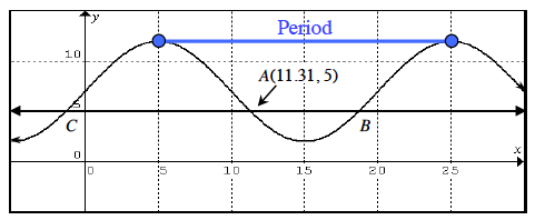 Added to graph, blue dots at the high turning points of (5, comma 12), & (25, comma 12), segment connecting 2 dots, labeled period.