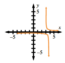 Decreasing rational function, asymptotes at x axis & x = 3, left curve below & left of asymptote intersection, right curve above & right of asymptote intersection.